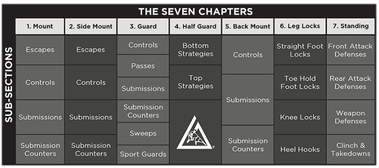 Master Cycle (The 7 Chapters)